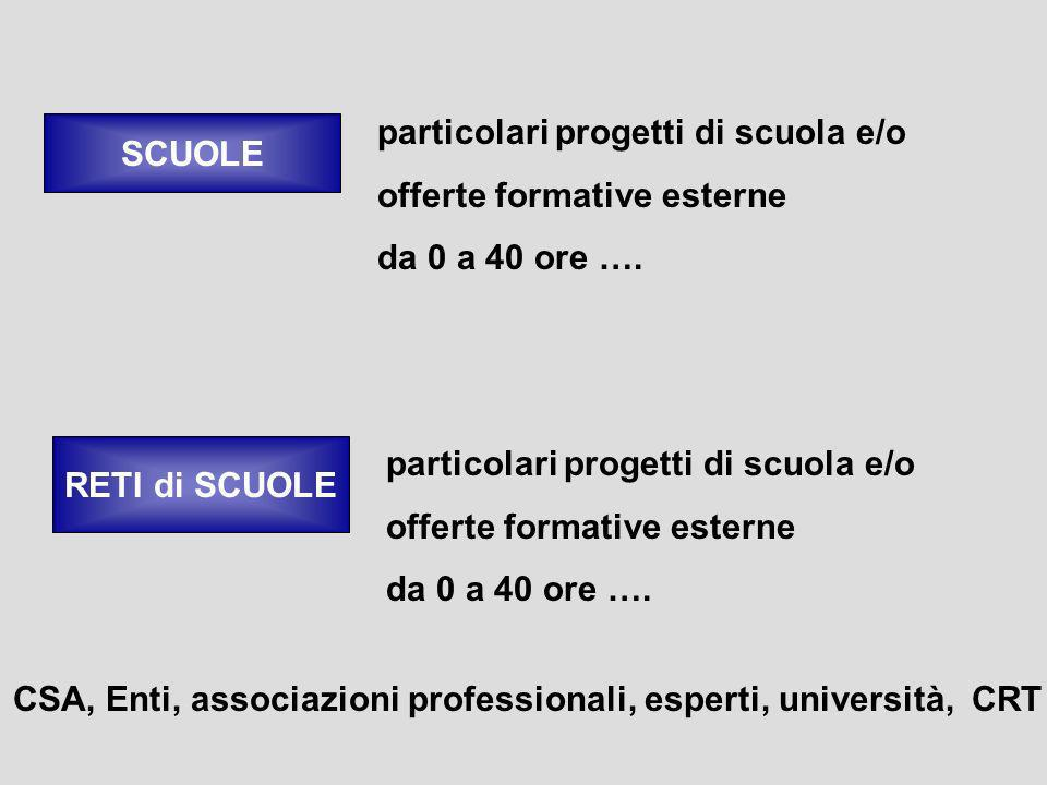 CSA, Enti, associazioni professionali, esperti, università, CRT