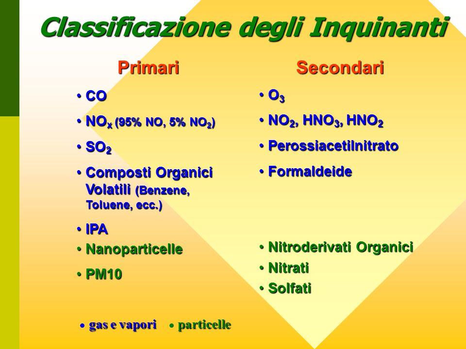 Classificazione degli Inquinanti
