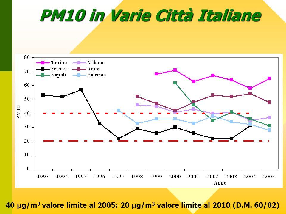 PM10 in Varie Città Italiane