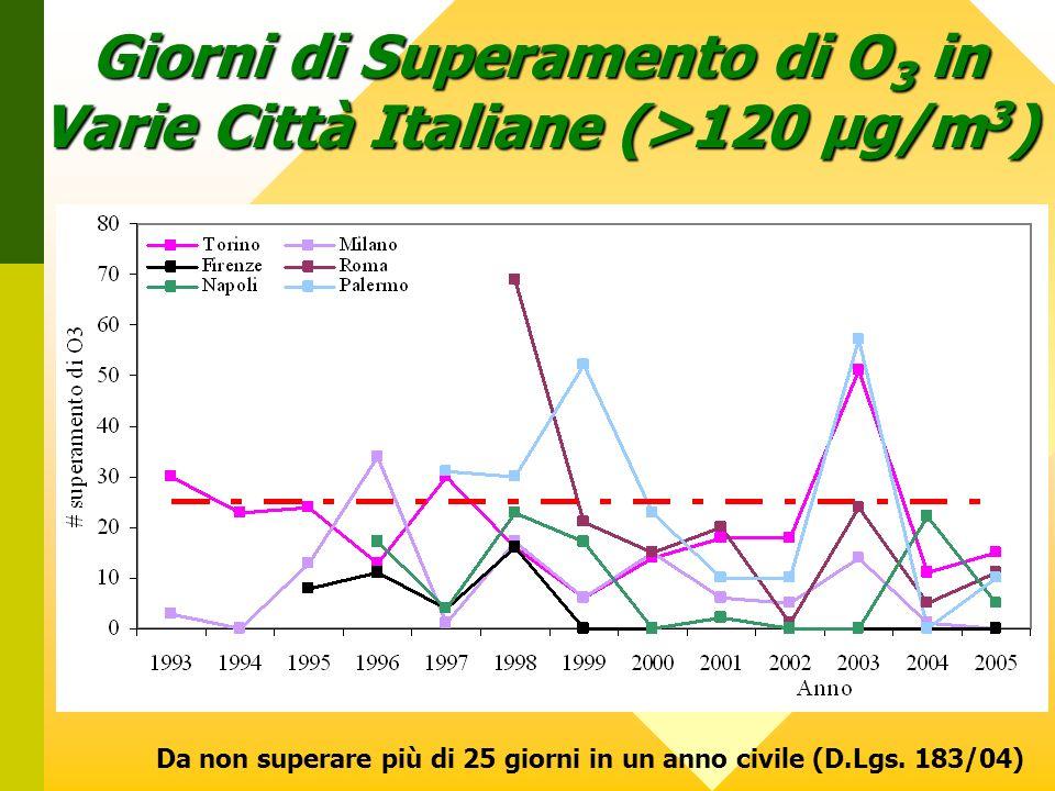 Giorni di Superamento di O3 in Varie Città Italiane (>120 µg/m3)