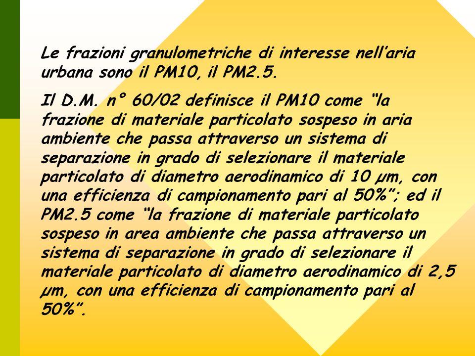 Le frazioni granulometriche di interesse nell'aria urbana sono il PM10, il PM2.5.