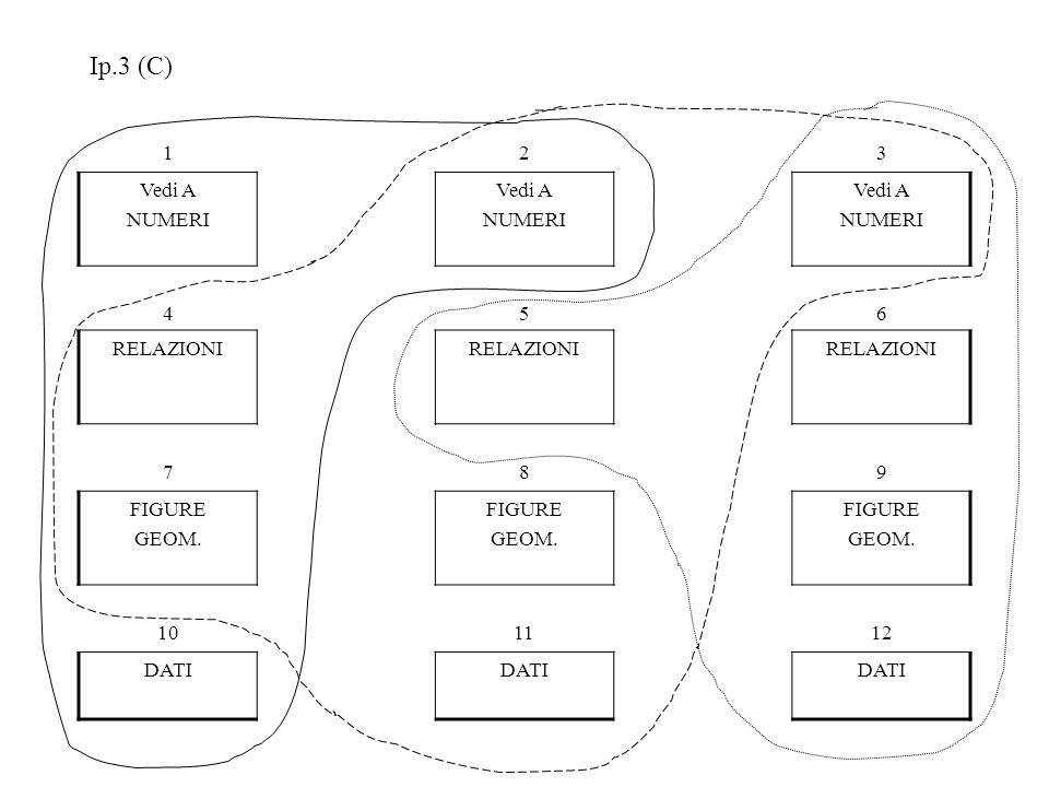 Ip.3 (C) 1 2 3 Vedi A NUMERI 4 5 6 RELAZIONI 7 8 9 FIGURE GEOM. 10 11