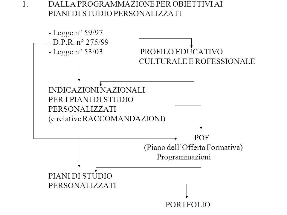 DALLA PROGRAMMAZIONE PER OBIETTIVI AI PIANI DI STUDIO PERSONALIZZATI - Legge n° 59/97 - D.P.R.