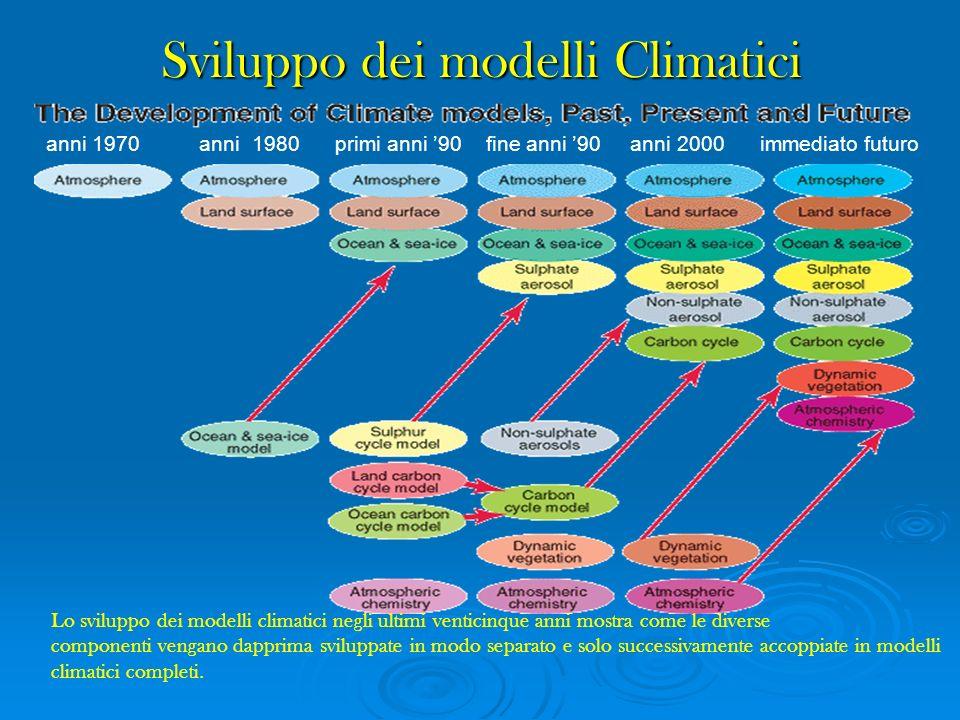 Sviluppo dei modelli Climatici