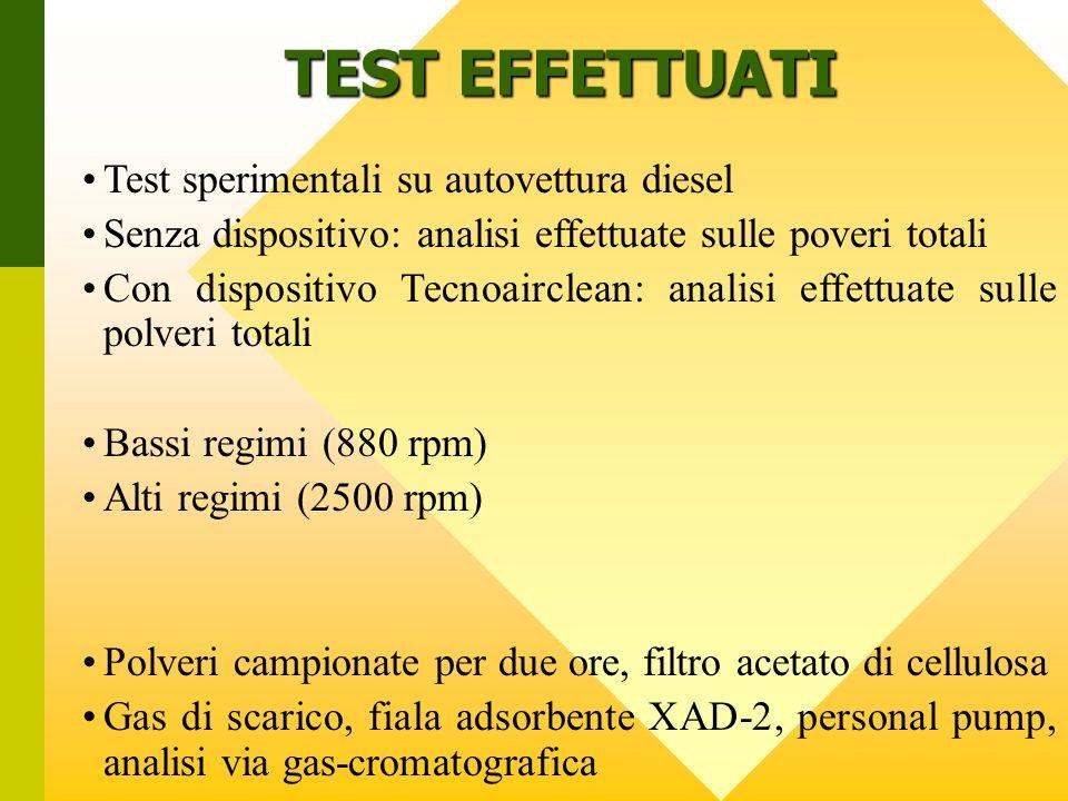 TEST EFFETTUATI Test sperimentali su autovettura diesel