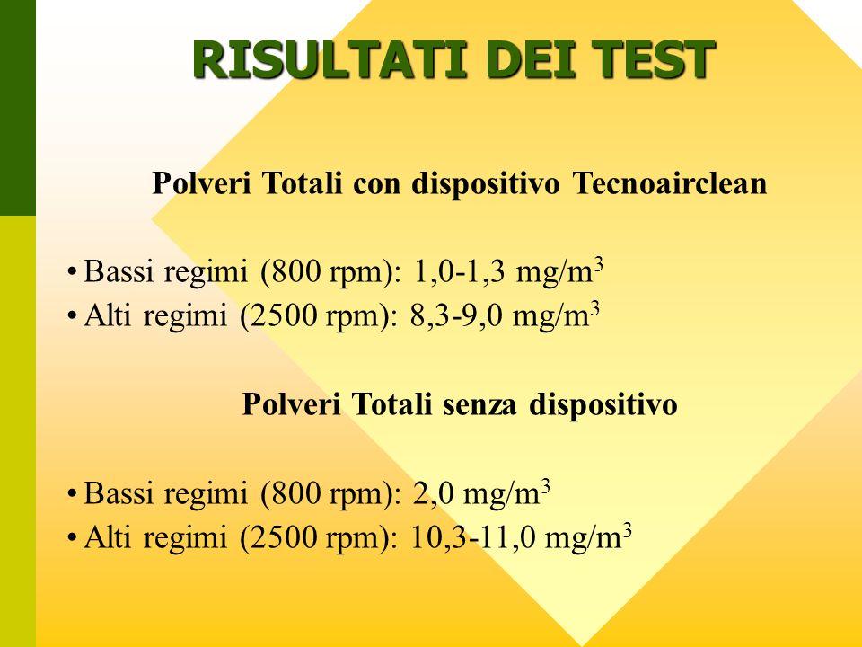 RISULTATI DEI TEST Polveri Totali con dispositivo Tecnoairclean