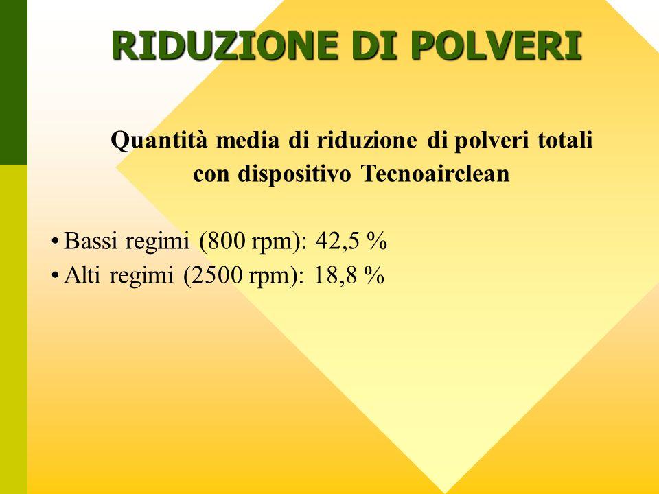 RIDUZIONE DI POLVERI Quantità media di riduzione di polveri totali