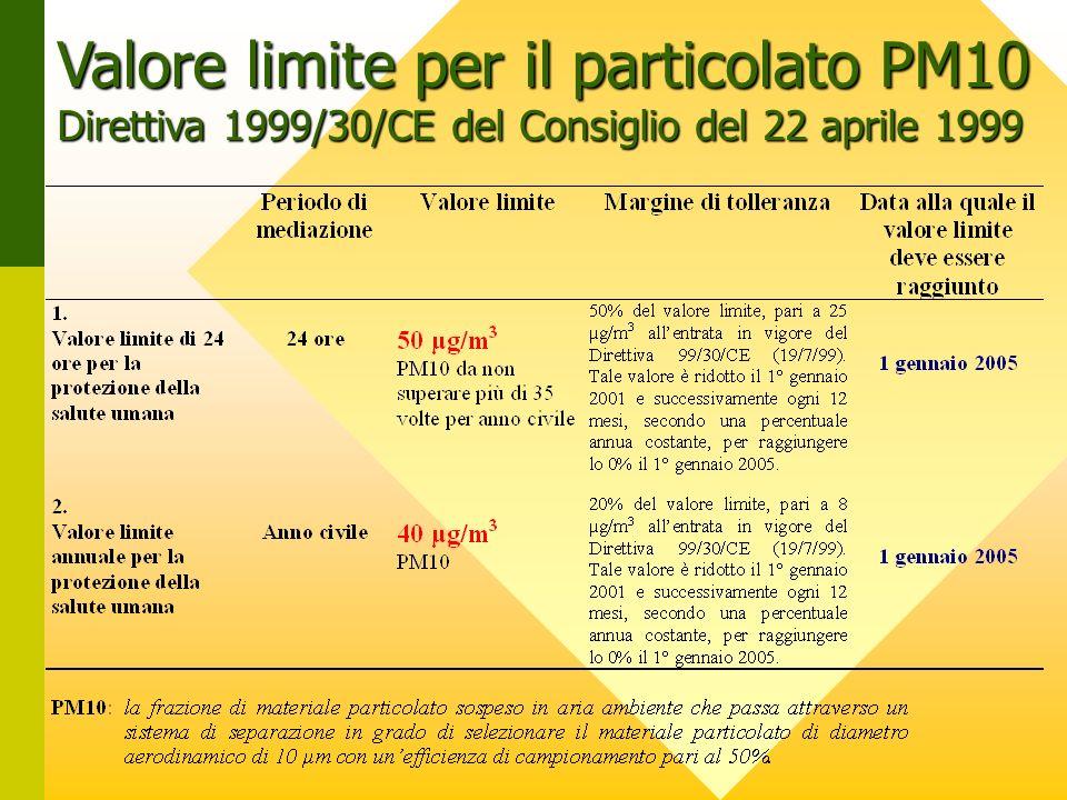 Valore limite per il particolato PM10 Direttiva 1999/30/CE del Consiglio del 22 aprile 1999