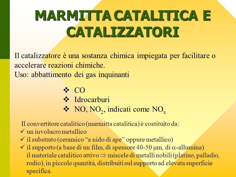 MARMITTA CATALITICA E CATALIZZATORI