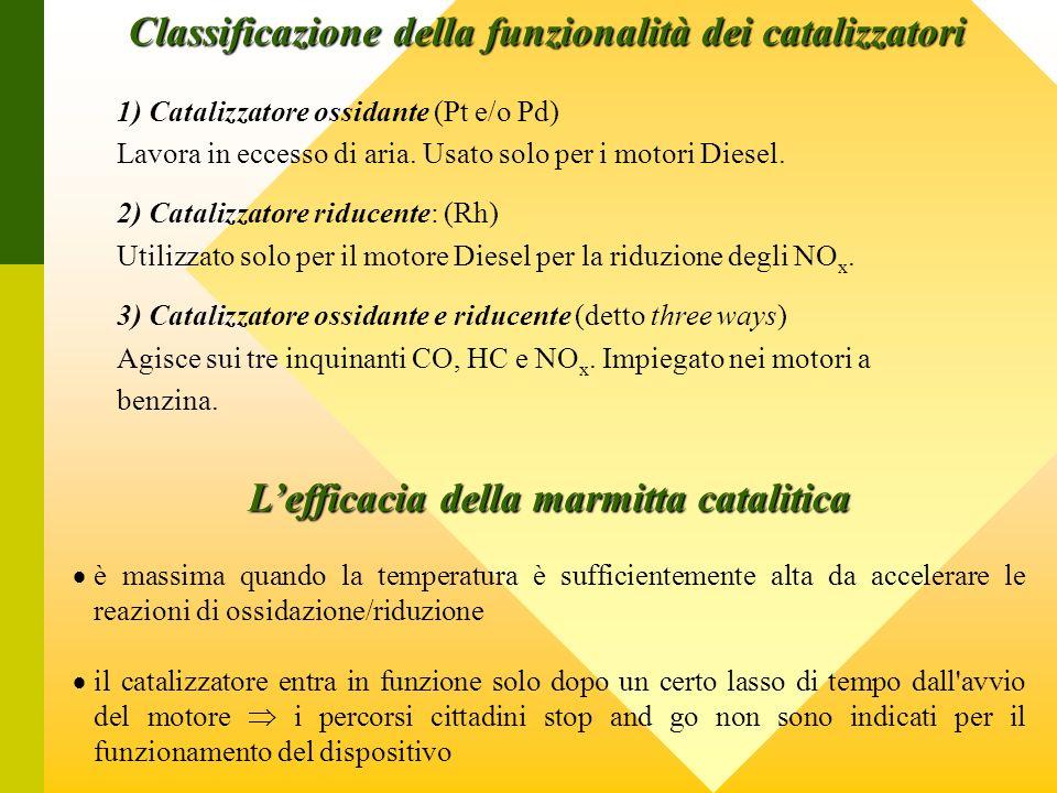 Classificazione della funzionalità dei catalizzatori