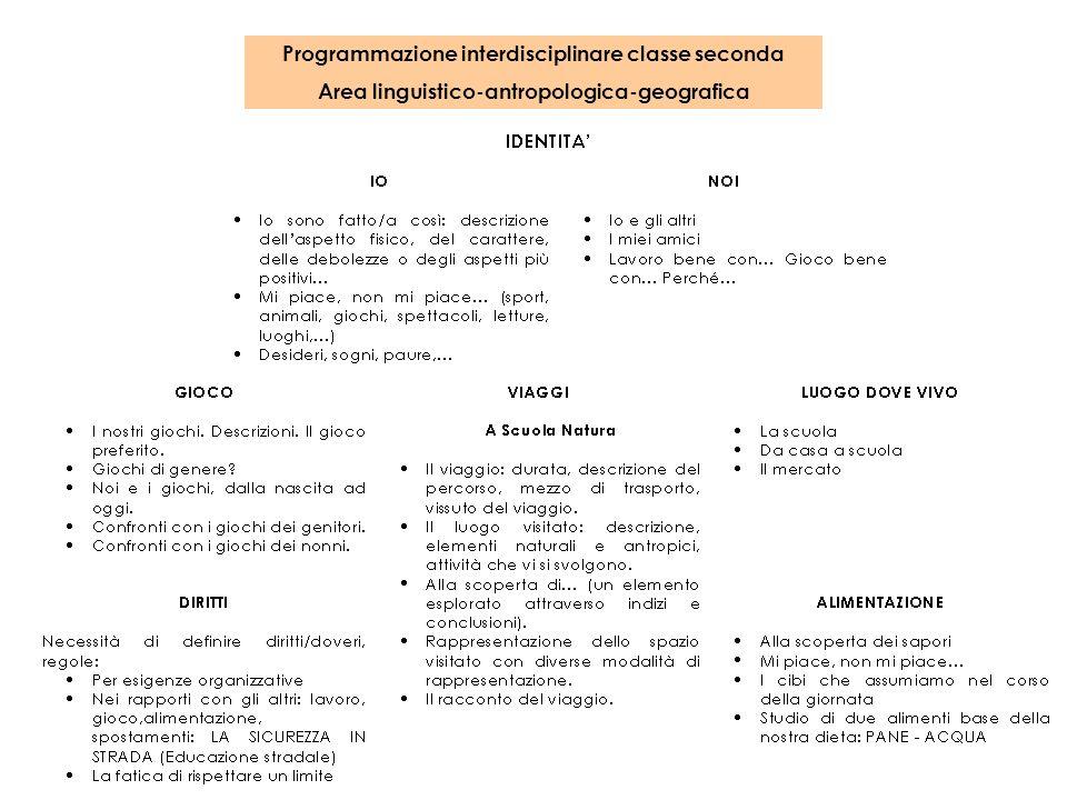 Programmazione interdisciplinare classe seconda