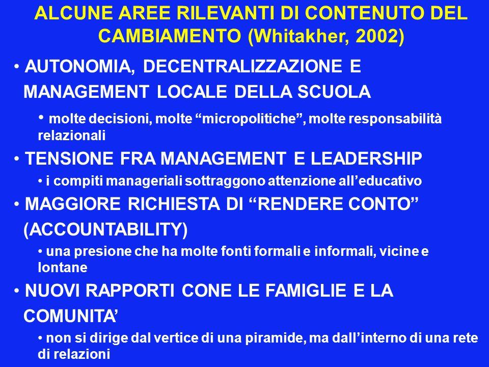 ALCUNE AREE RILEVANTI DI CONTENUTO DEL CAMBIAMENTO (Whitakher, 2002)