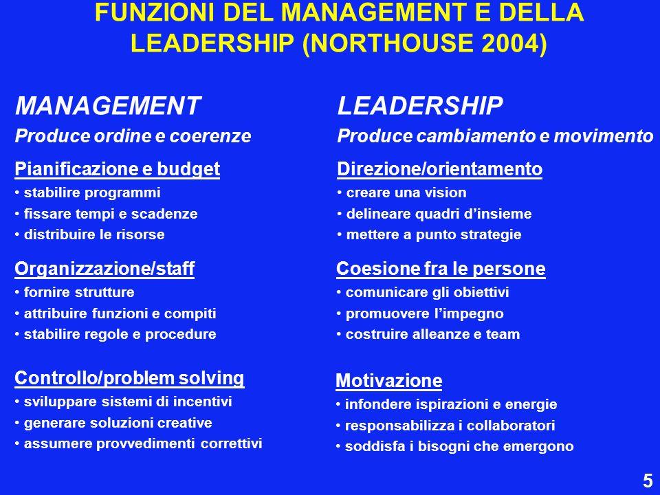 FUNZIONI DEL MANAGEMENT E DELLA LEADERSHIP (NORTHOUSE 2004)
