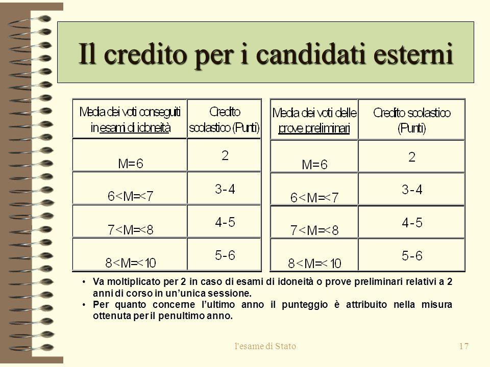 Il credito per i candidati esterni