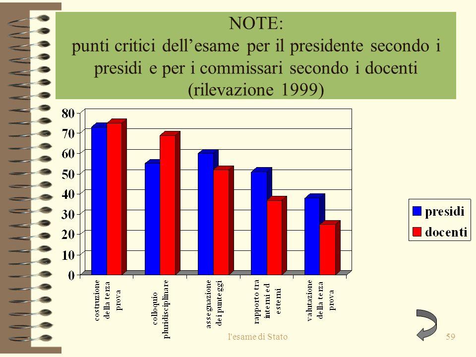 NOTE: punti critici dell'esame per il presidente secondo i presidi e per i commissari secondo i docenti (rilevazione 1999)