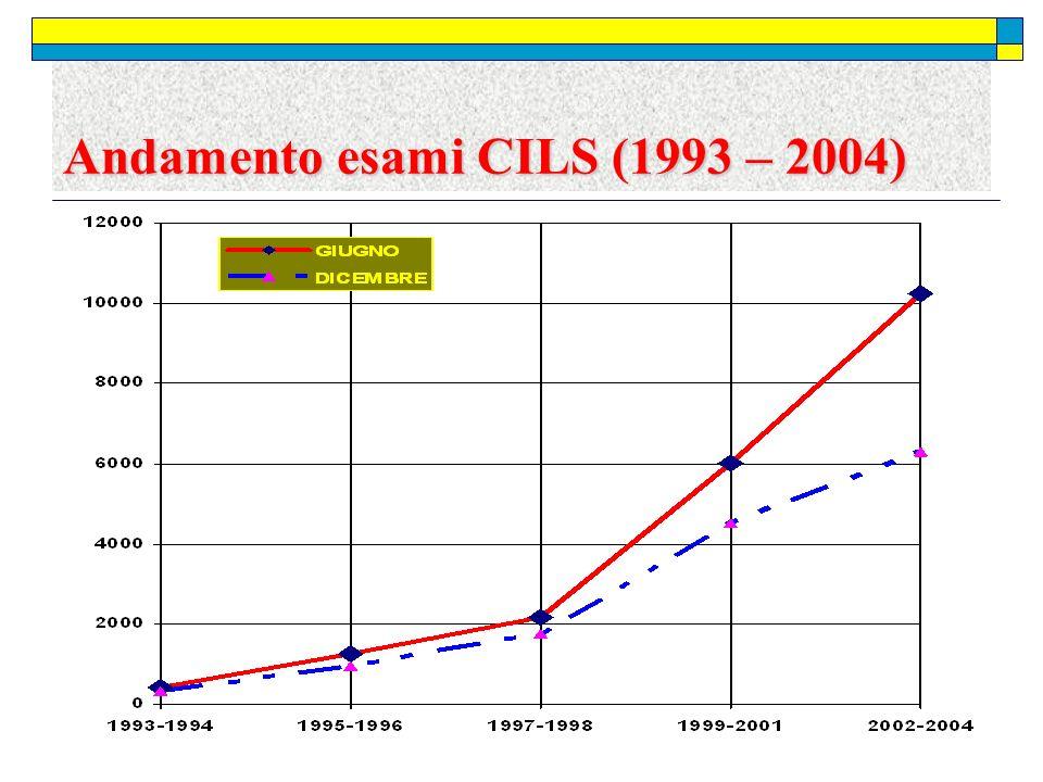 Andamento esami CILS (1993 – 2004)