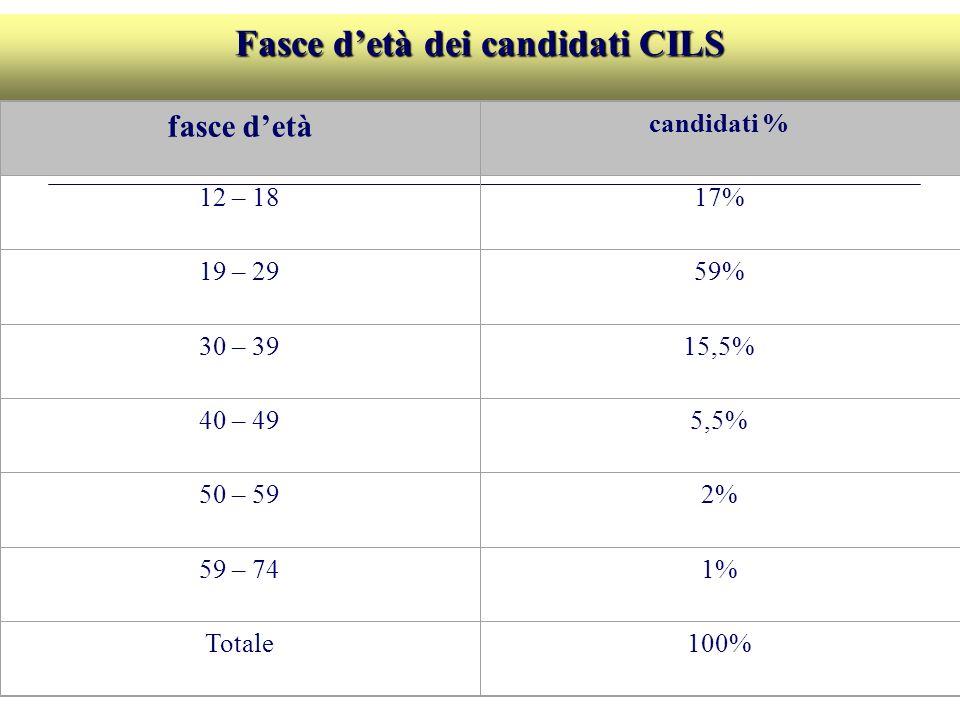 Fasce d'età dei candidati CILS