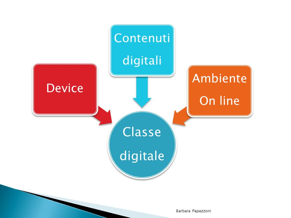 Barbara Papazzoni digitale Classe Device digitali Contenuti On line