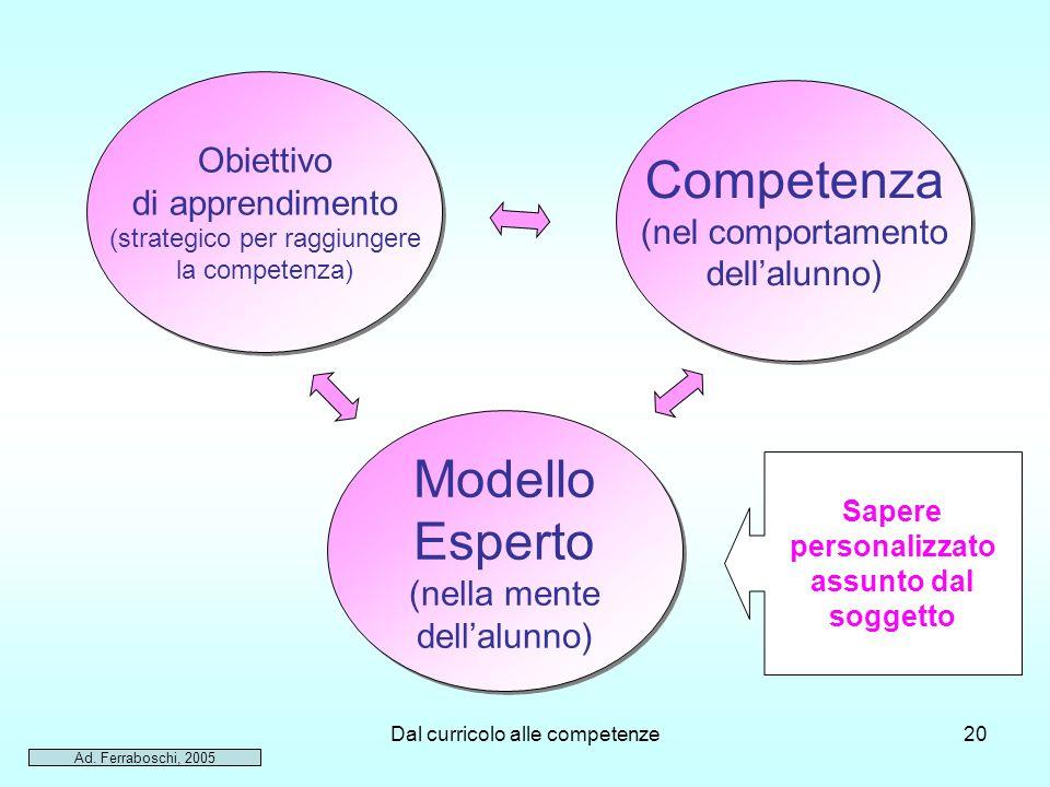 Competenza Modello Esperto Obiettivo di apprendimento