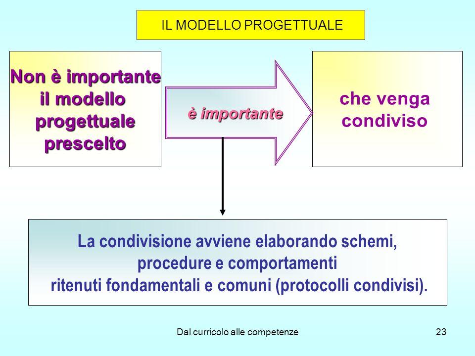 La condivisione avviene elaborando schemi, procedure e comportamenti