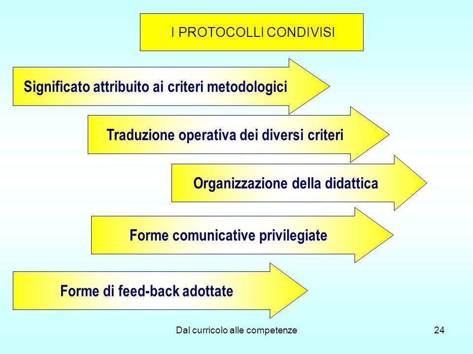 Significato attribuito ai criteri metodologici