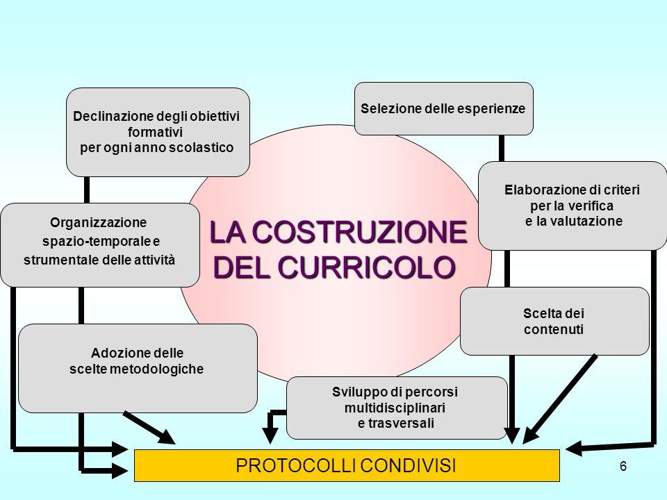 LA COSTRUZIONE DEL CURRICOLO PROTOCOLLI CONDIVISI