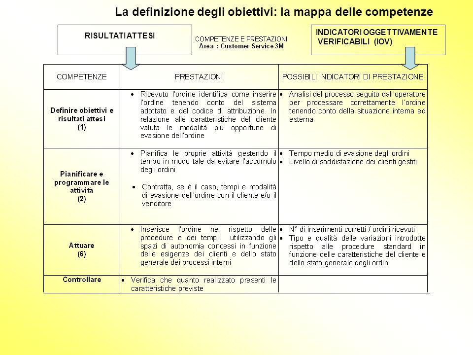La definizione degli obiettivi: la mappa delle competenze