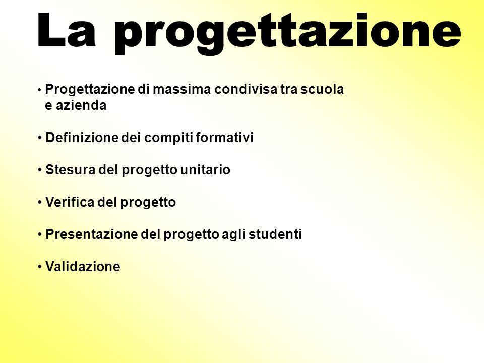La progettazione e azienda Definizione dei compiti formativi