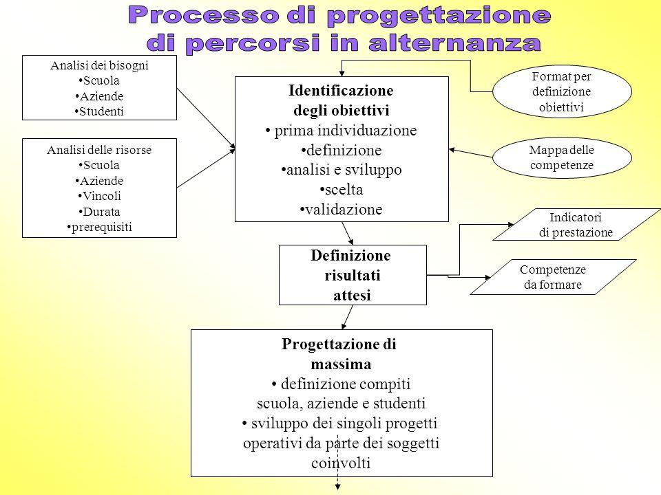 Processo di progettazione di percorsi in alternanza