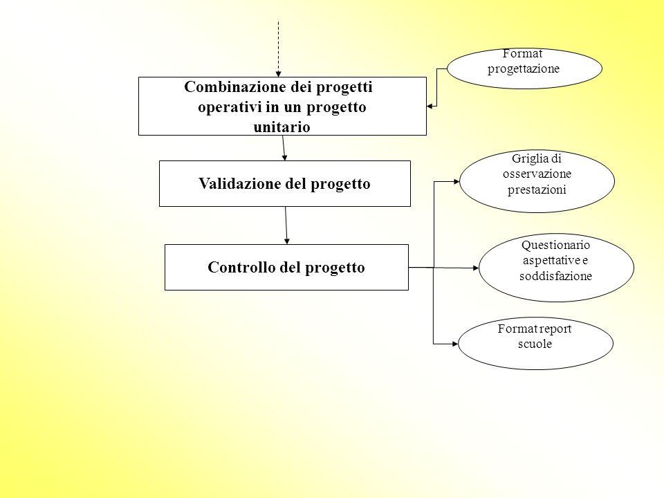 Combinazione dei progetti operativi in un progetto unitario
