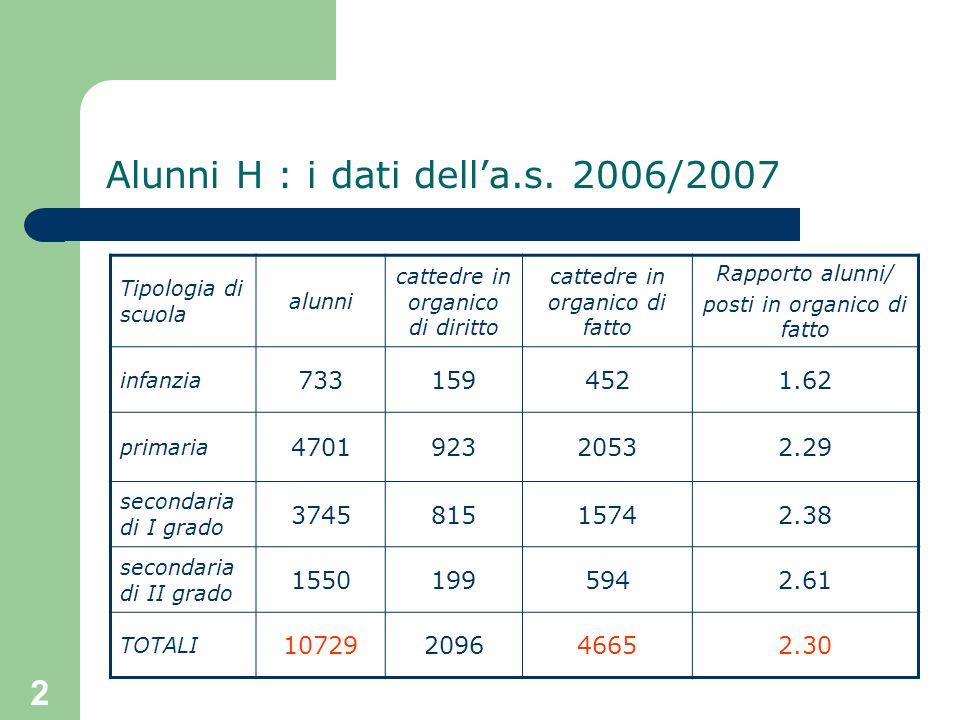 Alunni H : i dati dell'a.s. 2006/2007