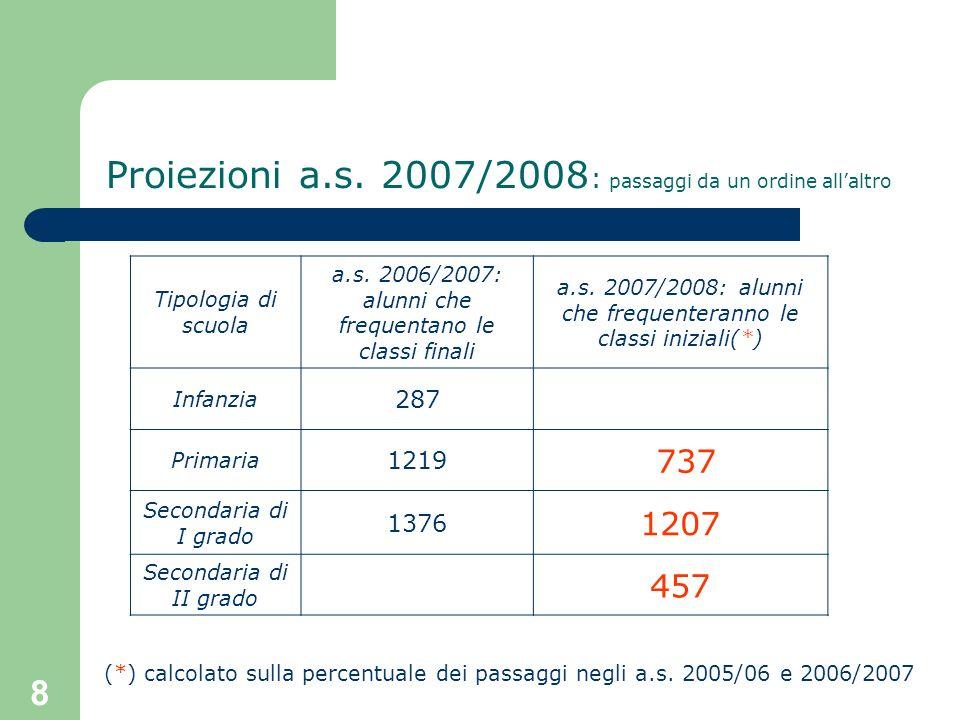Proiezioni a.s. 2007/2008: passaggi da un ordine all'altro