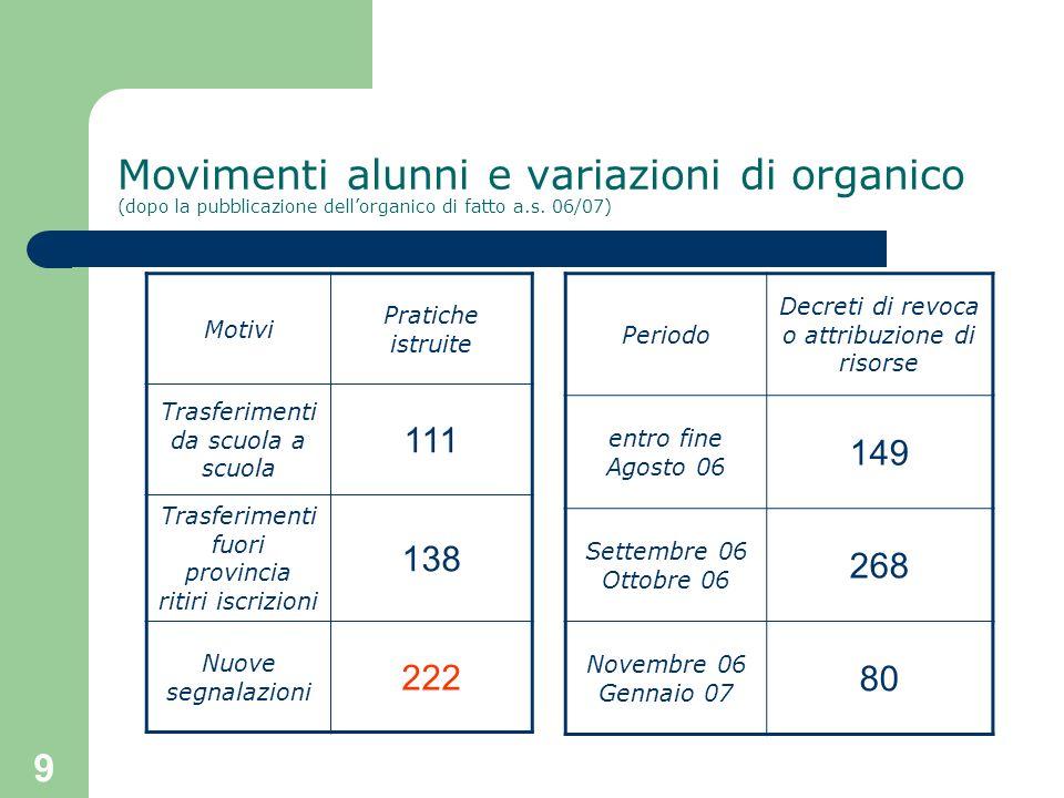 Movimenti alunni e variazioni di organico (dopo la pubblicazione dell'organico di fatto a.s. 06/07)