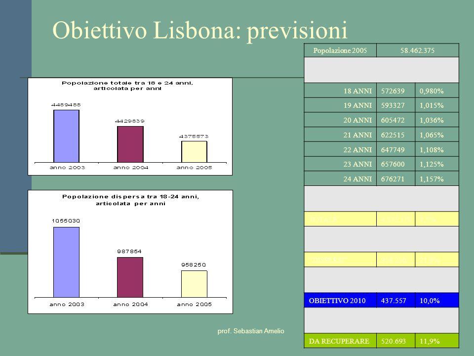 Obiettivo Lisbona: previsioni