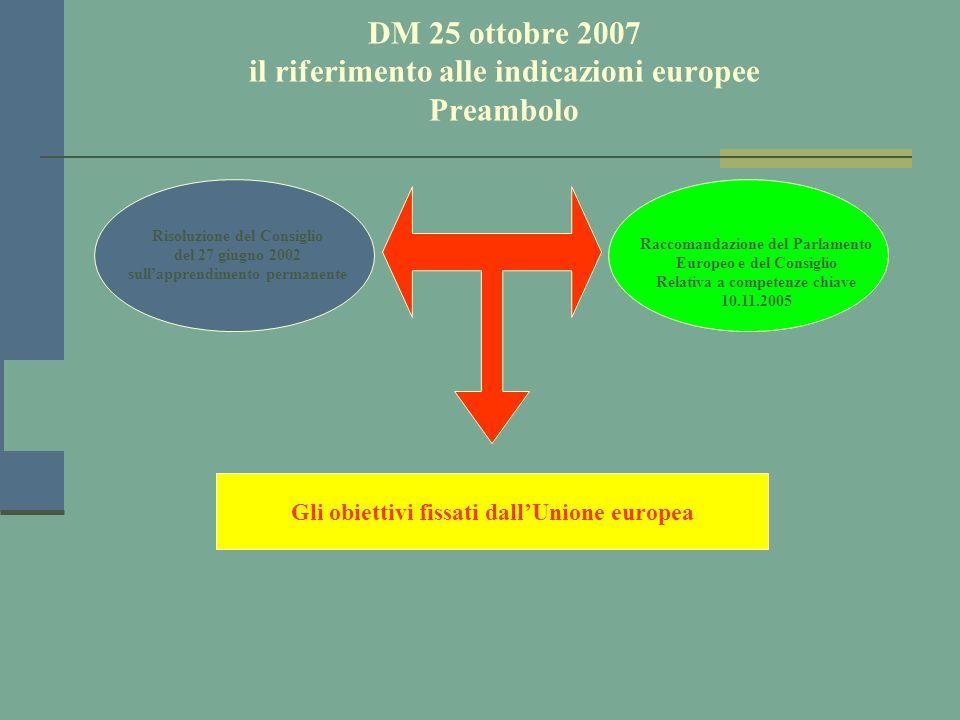 DM 25 ottobre 2007 il riferimento alle indicazioni europee Preambolo