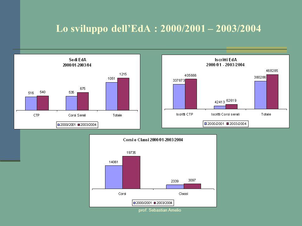 Lo sviluppo dell'EdA : 2000/2001 – 2003/2004