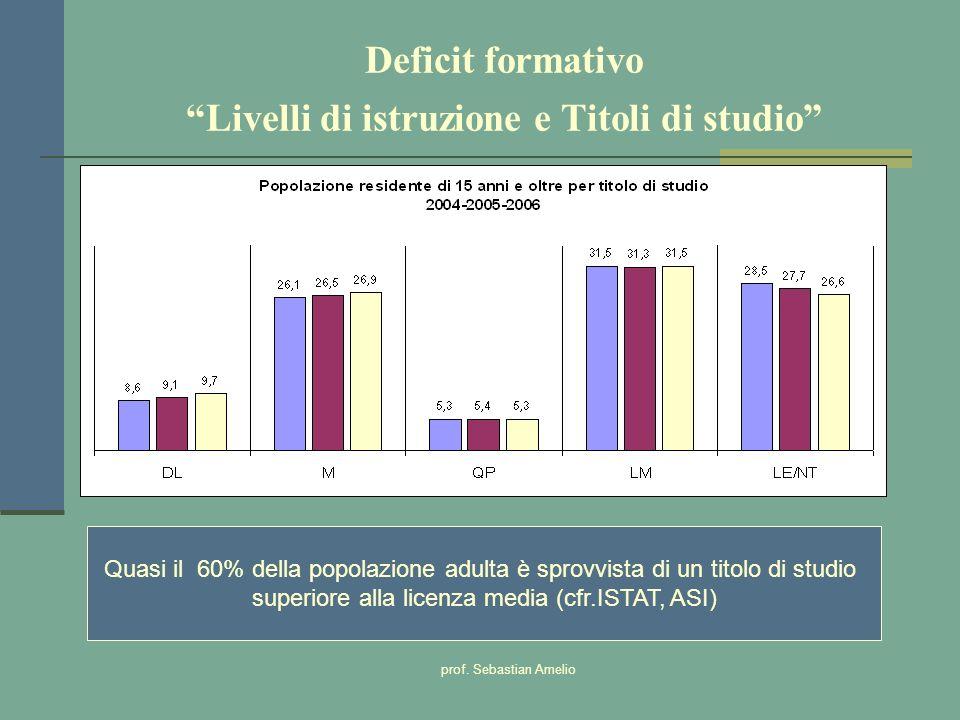 Deficit formativo Livelli di istruzione e Titoli di studio