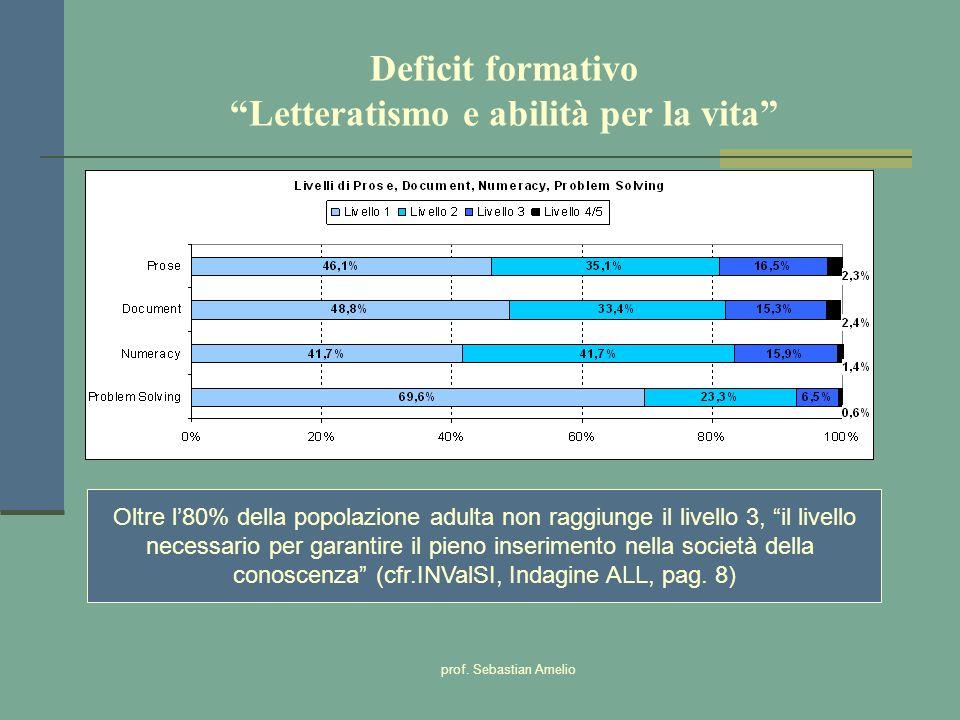 Deficit formativo Letteratismo e abilità per la vita