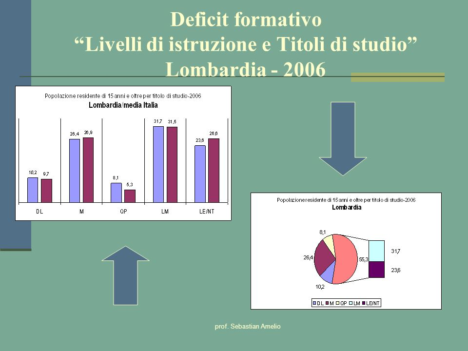 Deficit formativo Livelli di istruzione e Titoli di studio Lombardia - 2006