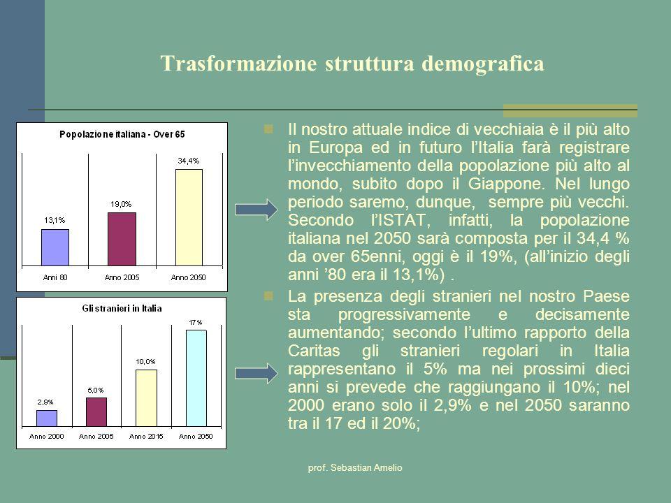 Trasformazione struttura demografica
