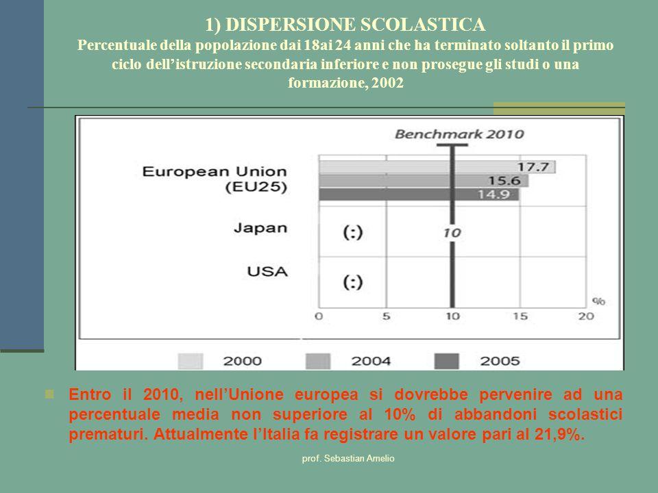 1) DISPERSIONE SCOLASTICA Percentuale della popolazione dai 18ai 24 anni che ha terminato soltanto il primo ciclo dell'istruzione secondaria inferiore e non prosegue gli studi o una formazione, 2002