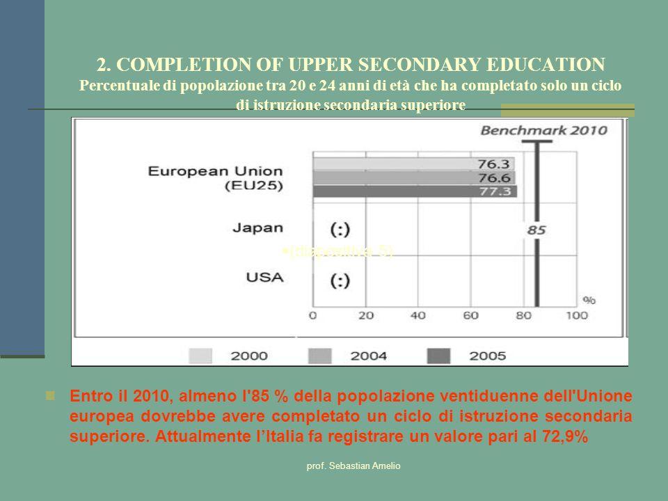 2. COMPLETION OF UPPER SECONDARY EDUCATION Percentuale di popolazione tra 20 e 24 anni di età che ha completato solo un ciclo di istruzione secondaria superiore