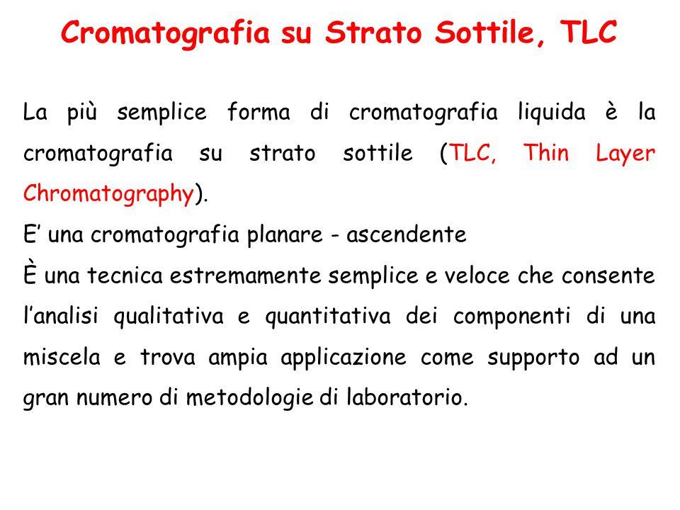 Cromatografia su Strato Sottile, TLC