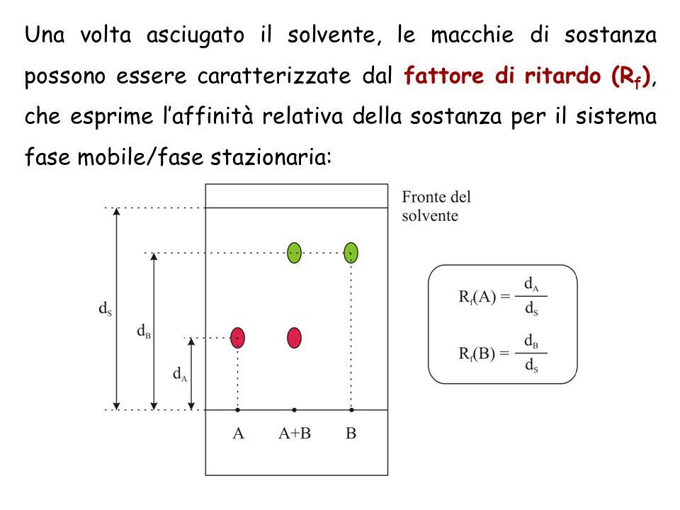 Una volta asciugato il solvente, le macchie di sostanza possono essere caratterizzate dal fattore di ritardo (Rf), che esprime l'affinità relativa della sostanza per il sistema fase mobile/fase stazionaria:
