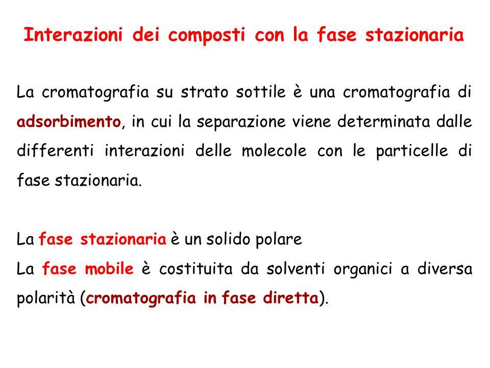 Interazioni dei composti con la fase stazionaria