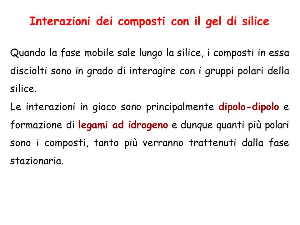 Interazioni dei composti con il gel di silice