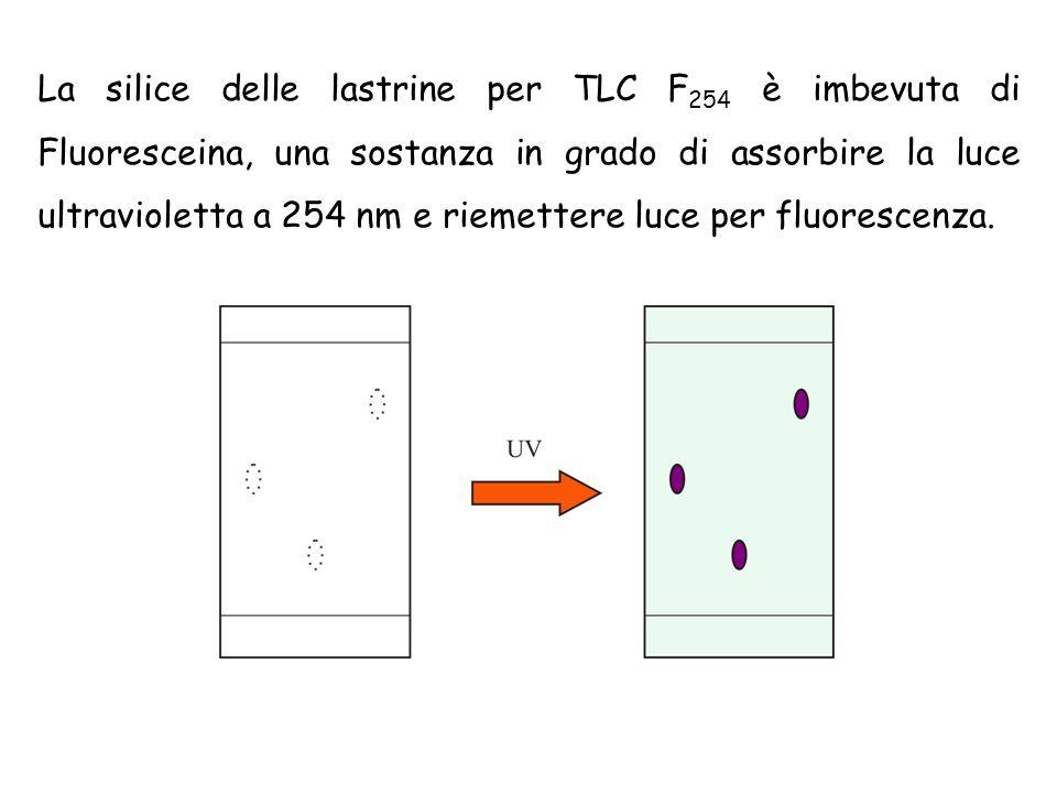 La silice delle lastrine per TLC F254 è imbevuta di Fluoresceina, una sostanza in grado di assorbire la luce ultravioletta a 254 nm e riemettere luce per fluorescenza.
