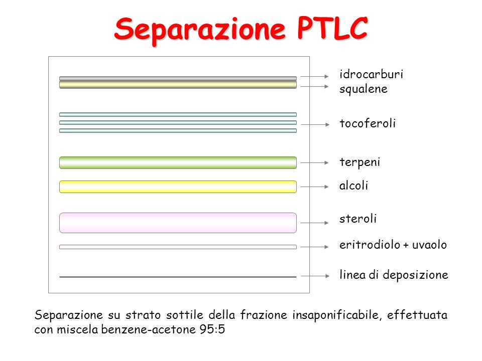 Separazione PTLC idrocarburi squalene tocoferoli terpeni alcoli