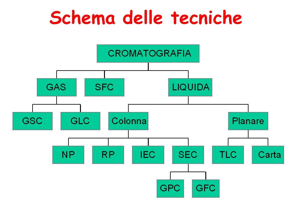 Schema delle tecniche