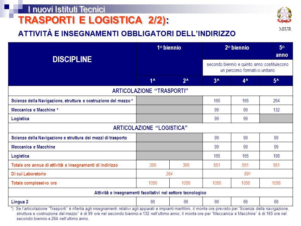 TRASPORTI E LOGISTICA 2/2): ATTIVITÀ E INSEGNAMENTI OBBLIGATORI DELL'INDIRIZZO